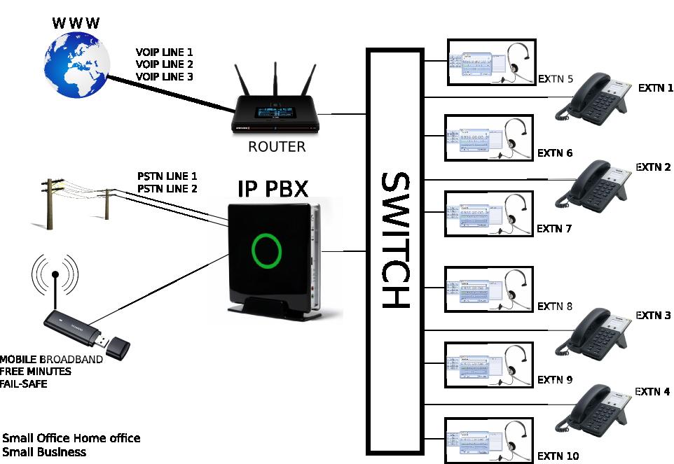 telephone system diagram circuit diagram symbols u2022 rh blogospheree com phone system wiring diagram Telephone System Design